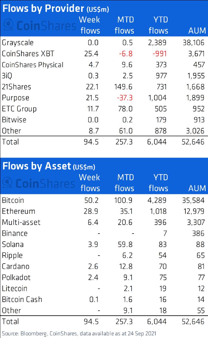 Kryptowaluty przyjmują środki 6 tydzień z rzędu, bitcoin (BTC) najwięcej