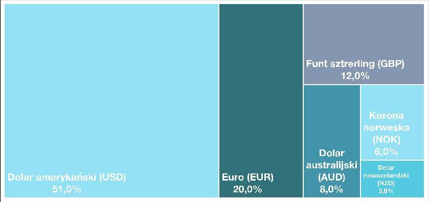Udział walut w rezerwach walutowych NBP (stan na 31.12.2020 r.), źródło: NBP