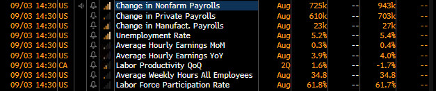 Prognozy Bloomberga dotyczące dzisiejszego raportu z amerykańskiego rynku pracy