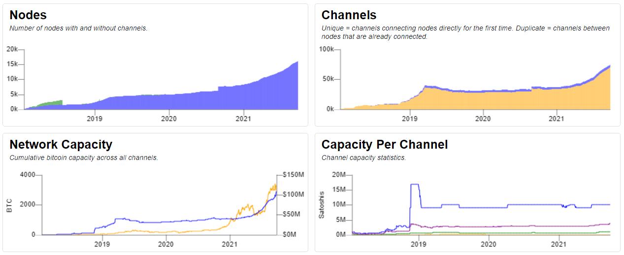 Bitcoin Lightning Network, statystyki według Bitcoinvisuals