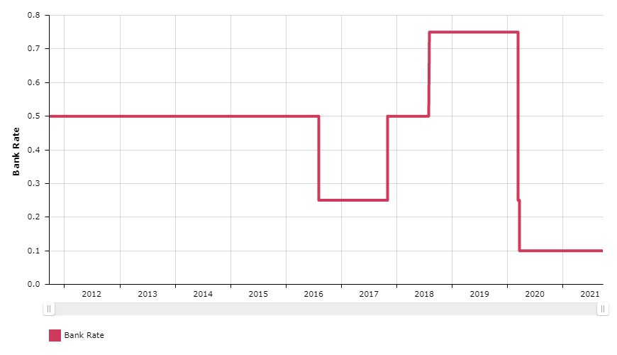 Bank Anglii nie zmienia stóp. Kurs funta testuje poziom 1,37 dol.