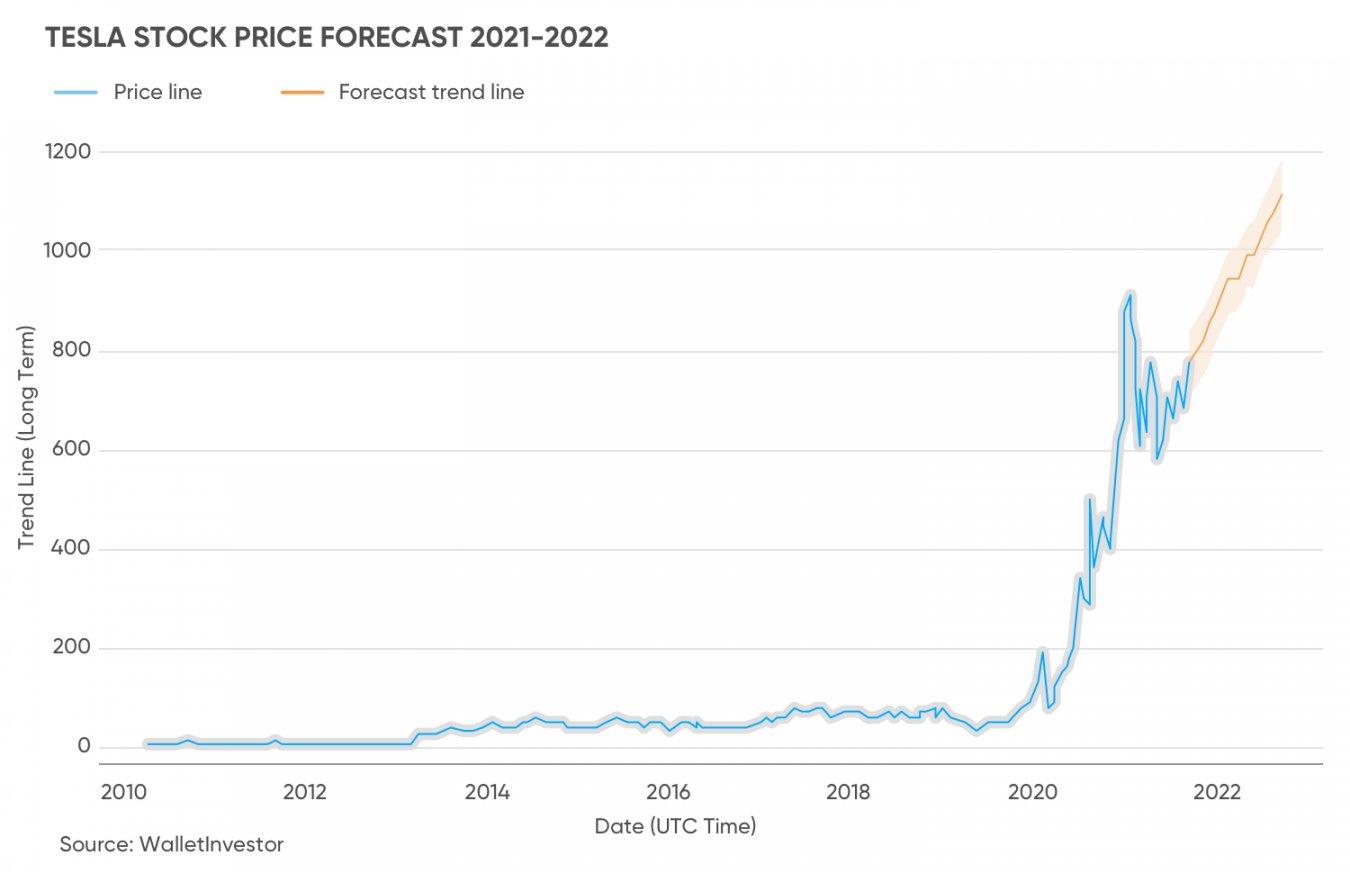 Prognoza kursu Tesli na lata 2021-2022