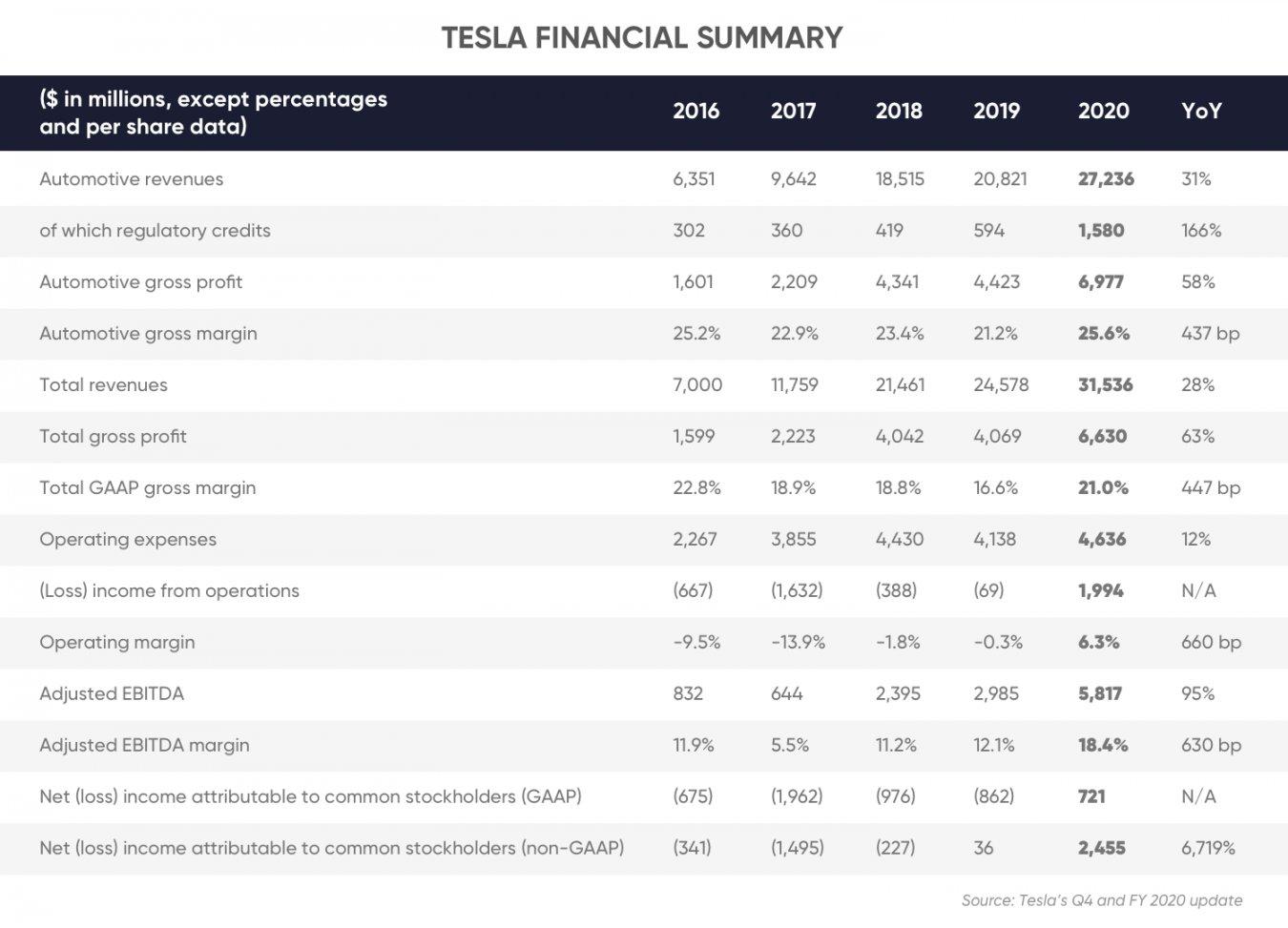 Wyniki finansowe Tesli w latach 2016-2020