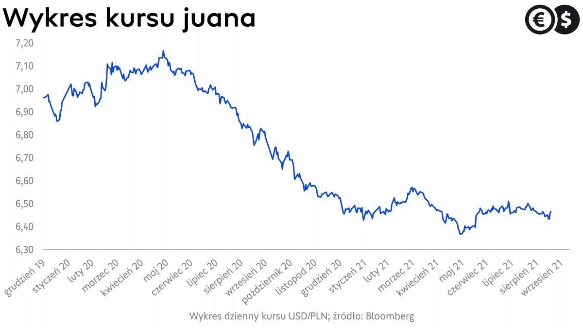 Kurs EUR/PLN naruszył letnie maksima. Złoty jest najsłabszy od wiosny