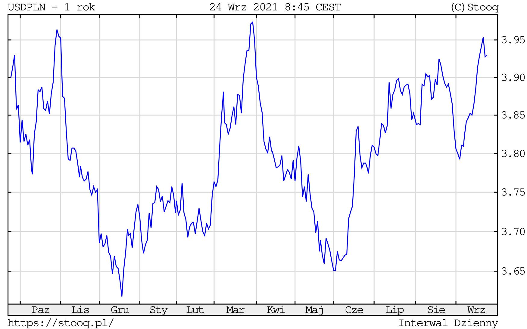 Kurs dolara w piątek, 24 września 2021 roku. Notowania USD/PLN na wykresie dziennym