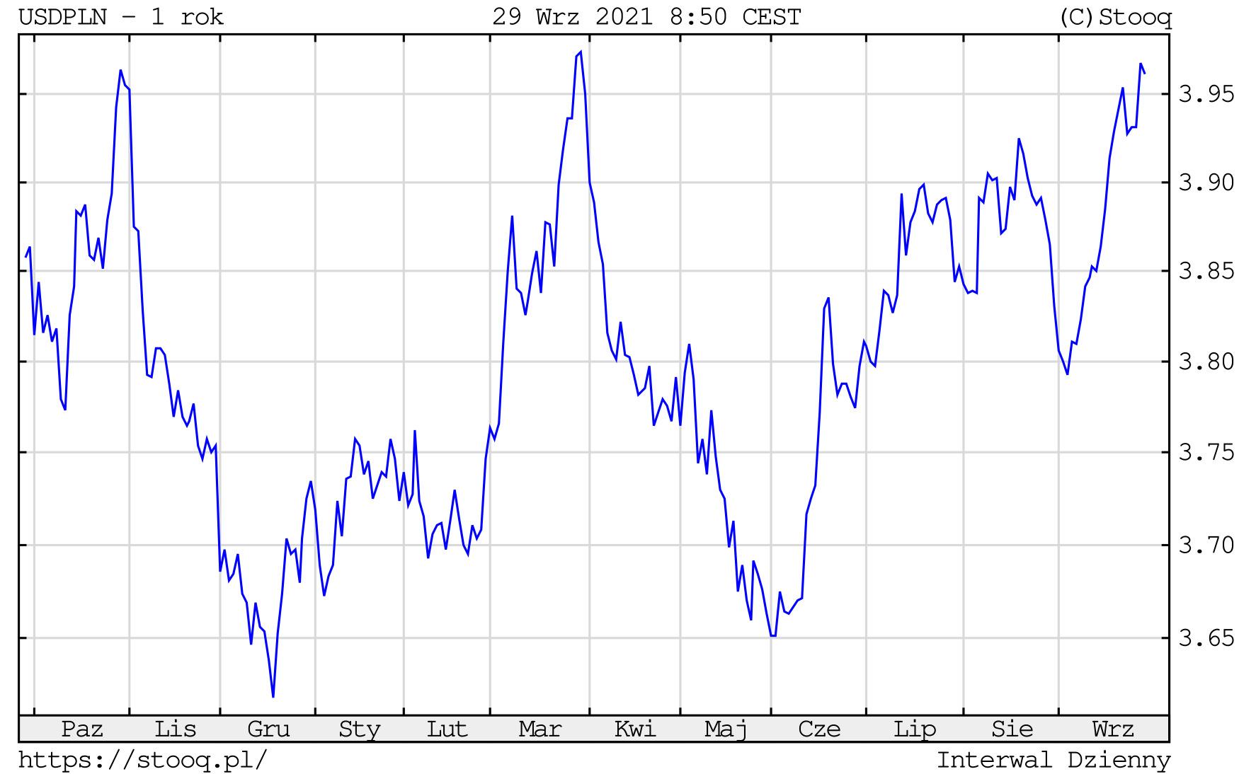 Kurs dolara w środę, 29 września 2021 roku. Notowania USD/PLN na wykresie dziennym