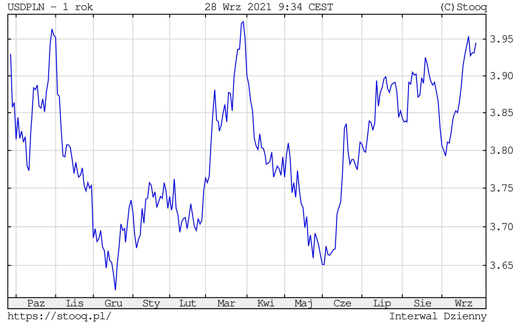 Kurs dolara we wtorek, 28 września 2021 roku. Notowania USD/PLN na wykresie dziennym