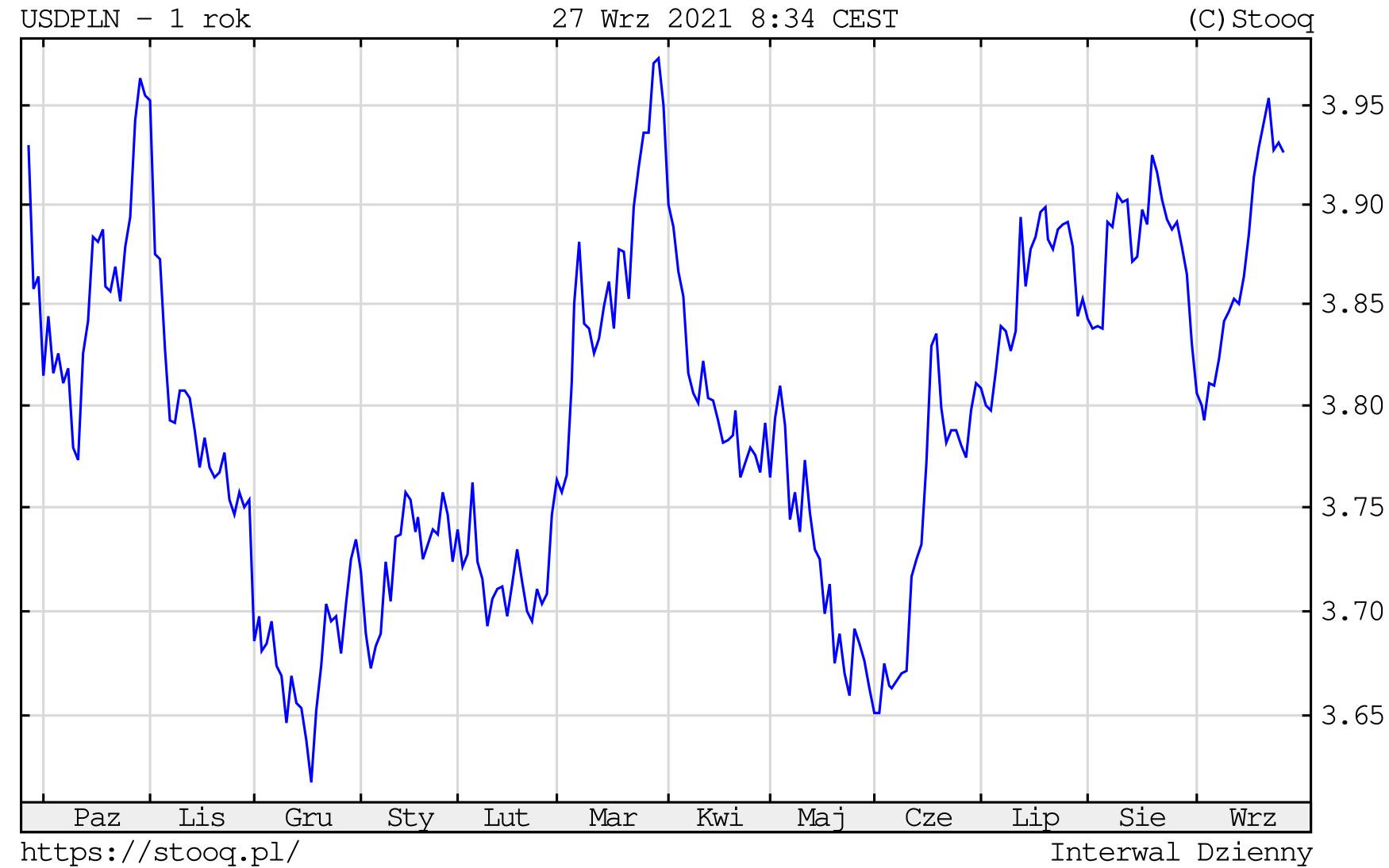 Kurs dolara w poniedziałek, 27 września 2021 roku. Notowania USD/PLN na wykresie dziennym