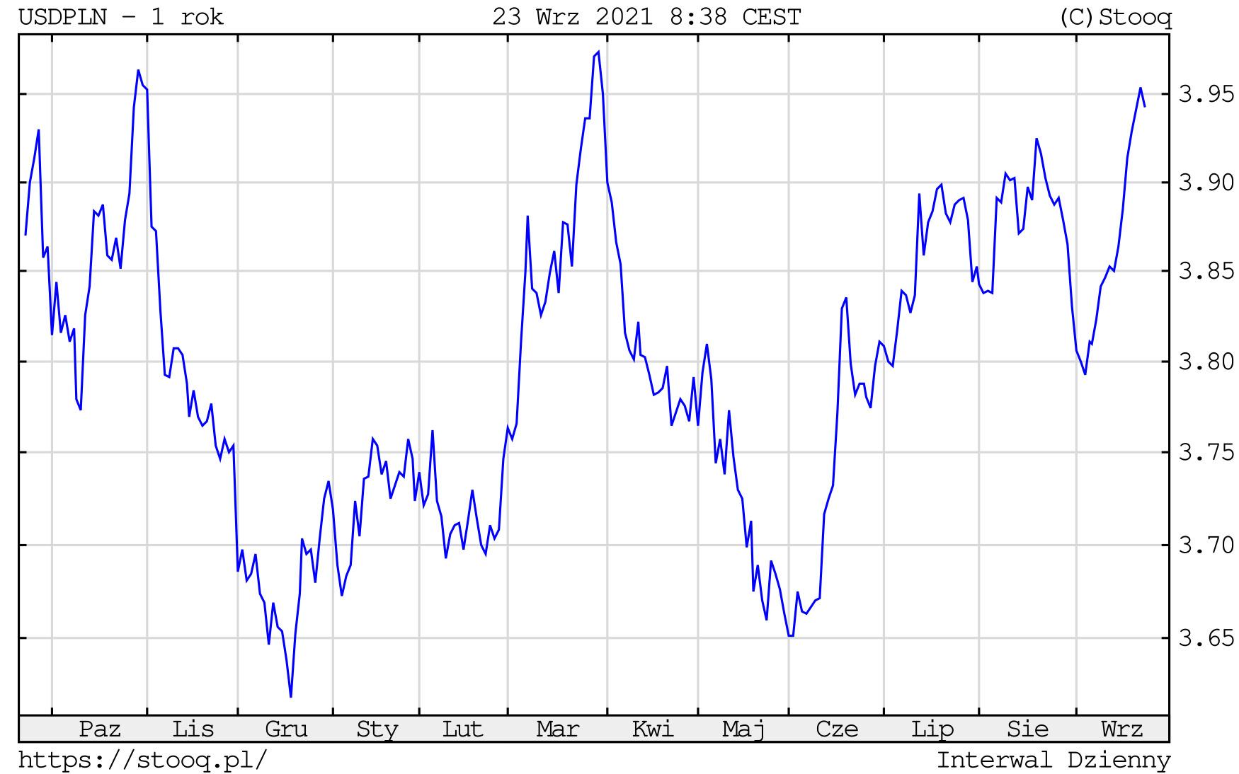 Kurs dolara w czwartek, 23 września 2021 roku. Notowania USD/PLN na wykresie dziennym