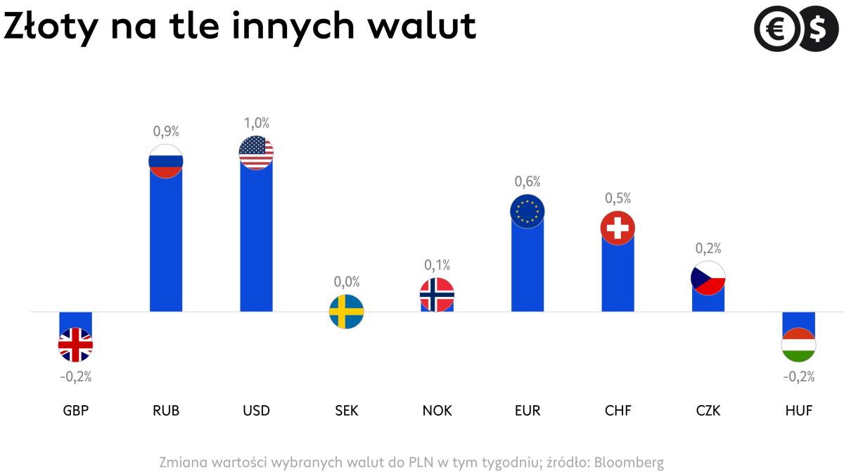 Kurs USD/PLN przekracza poziom 3,95 i jest najwyżej od wiosny