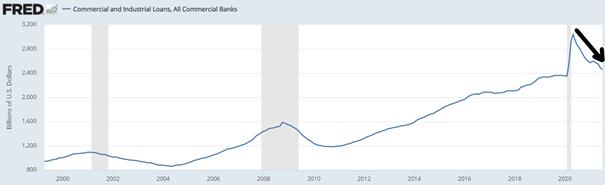 Wykres 1. Wartość udzielanych pożyczek i kredytów dla przedsiębiorstw