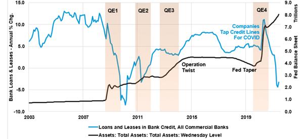 Wykres 2. Procentowy wzrost (r/r) liczby pożyczek bankowych (niebieski kolor – lewa oś) vs aktywa FED-u w bilionach dolarów (czarny kolor – prawa oś)