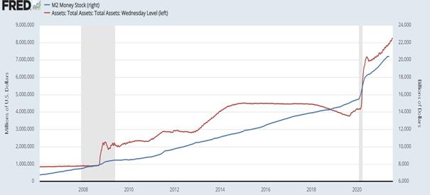 Wykres 3. Podaż waluty w gospodarce M2 (niebieski – prawa oś) vs aktywa FED-u (czerwony – lewa oś)