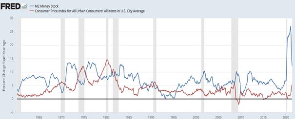 Wykres 4. Procentowy przyrost (r/r) inflacji (CPI – czerwień) oraz podaży waluty (M2 – niebieski kolor)