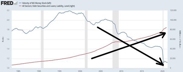 Wykres 5. Prędkość pieniądza (niebieski kolor – lewa oś) vs całkowite zadłużenie gospodarki Stanów Zjednoczonych (czerwony kolor – prawa oś)