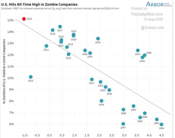 Wykres 6. Oś pionowa (% zombie companies wśród spółek na amerykańskiej giełdzie) – Oś pozioma (realne oprocentowanie 10 letniej obligacji skarbowej)