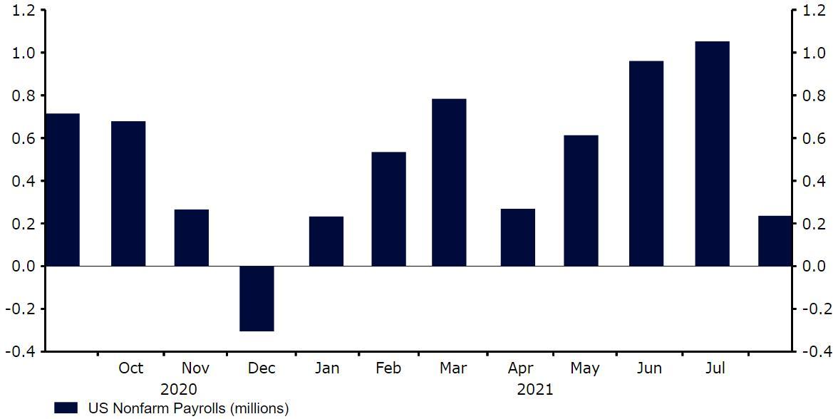 Wykres 1: Zmiana zatrudnienia w sektorach pozarolniczych w USA [NFP] (wrzesień '20 – sierpień '21), źródło: Refinitiv Datastream Data: 16.09.2021