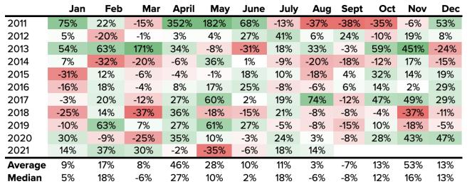Bitcoin słabo radzi sobie we wrześniu, październik będzie jednak lepszy. Źródło: Kraken
