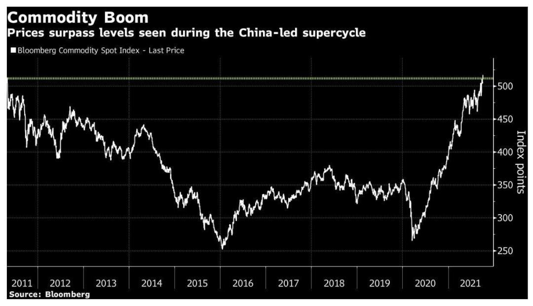 Wykres indeksu surowców Bloomberg