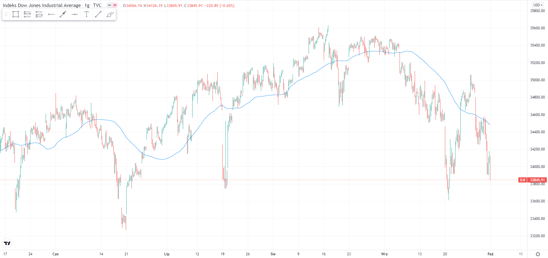wykres Kurs Dow Jones H1 01.10.2021