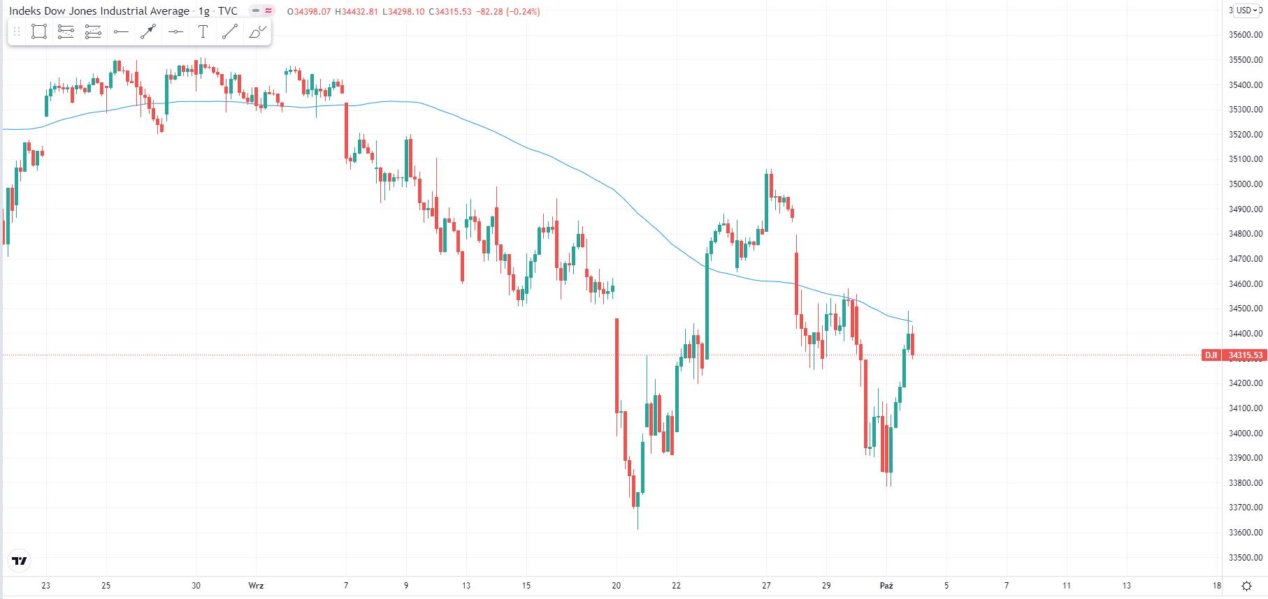 wykres Kurs Dow Jones H1 04.10.2021