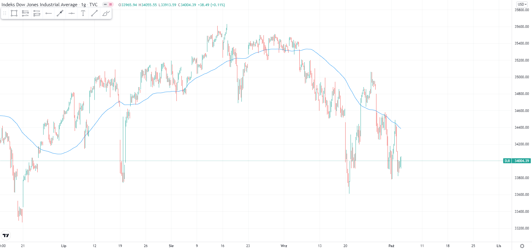 wykres Kurs Dow Jones H1 05.10.2021