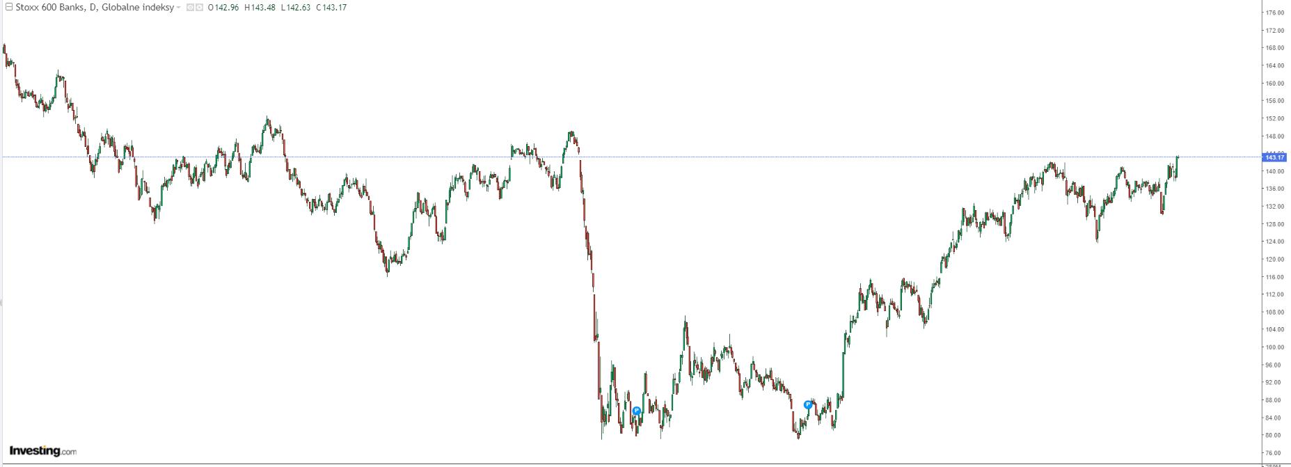 wykres Kurs STOXX Europe 600 D1 06.10.2021
