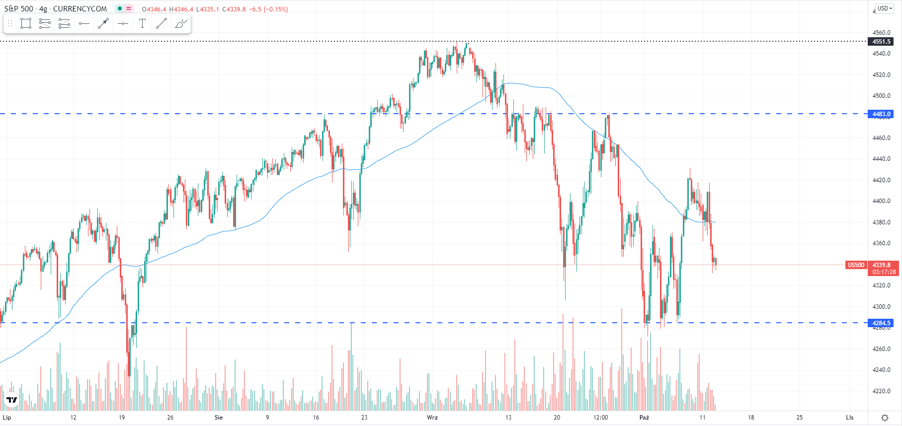 wykres Kurs S&P 500 H4 12.10.2021