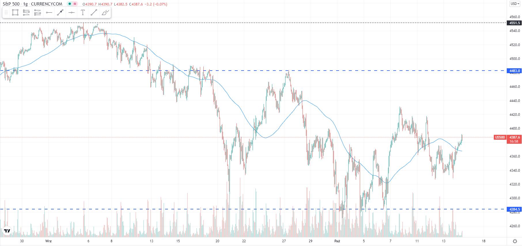 wykres Kurs indeksu S&P 500 H1 14.10.2021