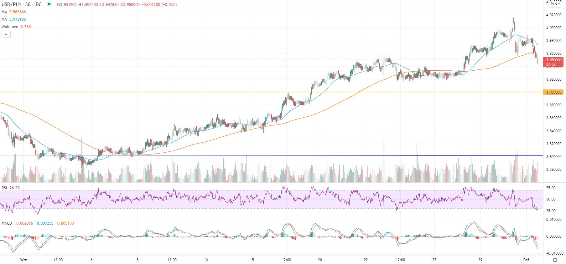 Kurs dolara w mocnej korekcie. Gdzie zatrzymają się spadki?