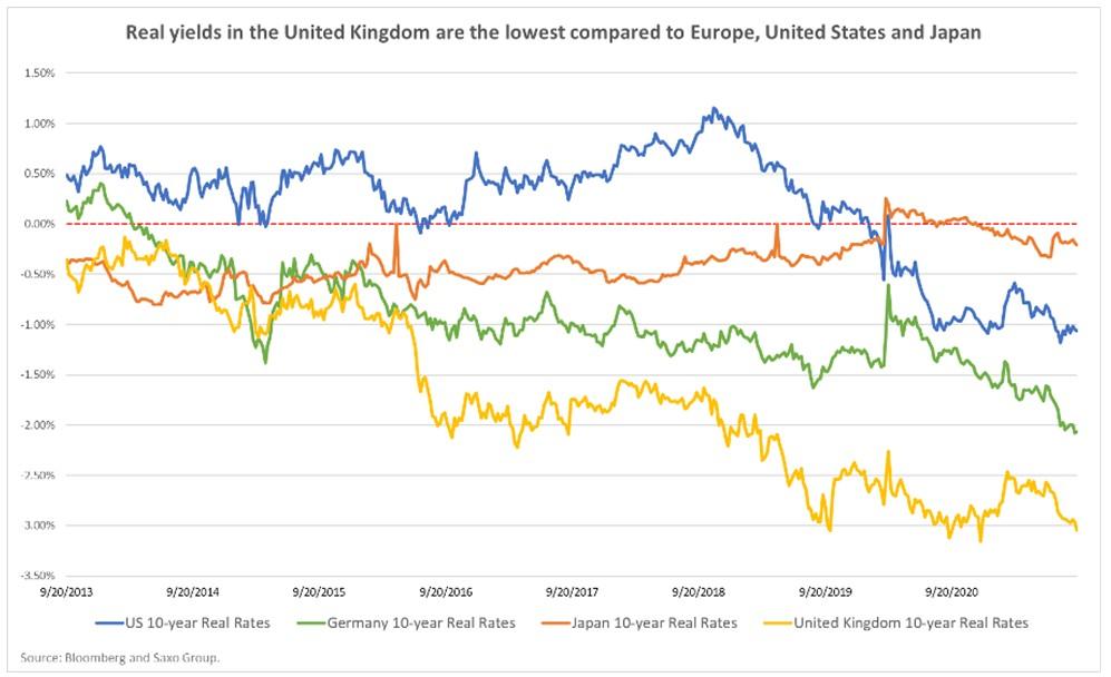 Realne 10 - letnie stopy zwrotu w UK w porównaniu do Europy, USA i Japonii