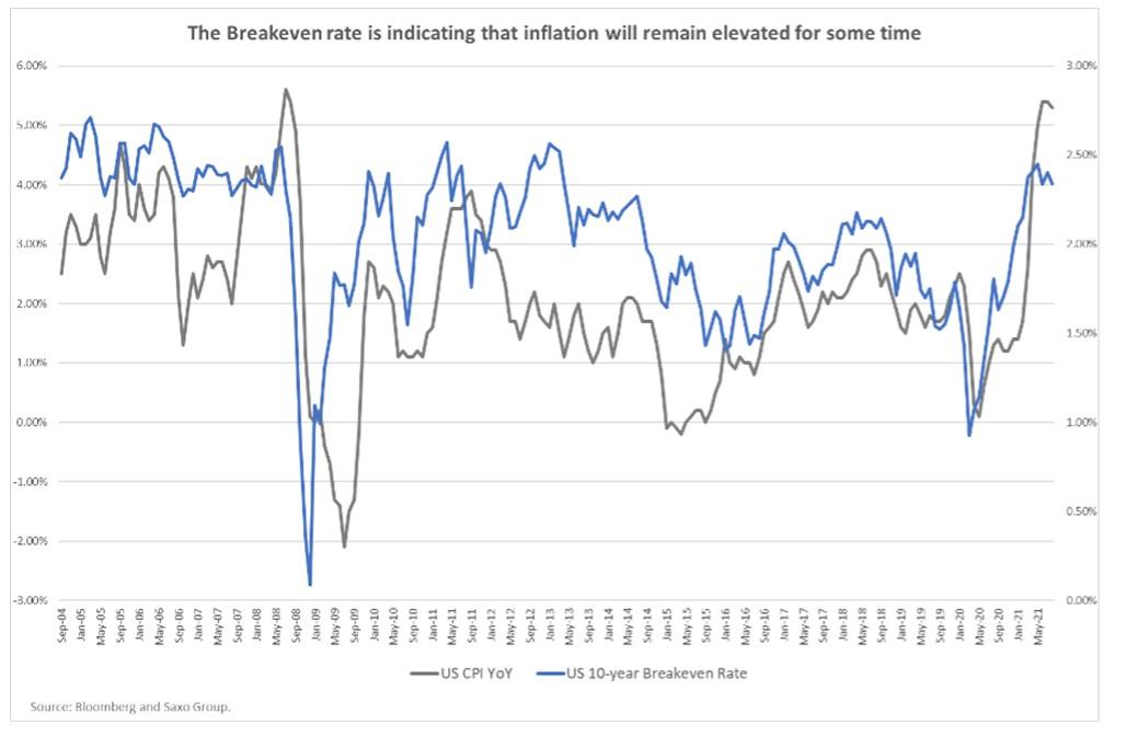 Wskaźnik cen towarów i usług konsumpcyjnych w porównaniu ze wskaźnikiem rentowności USA