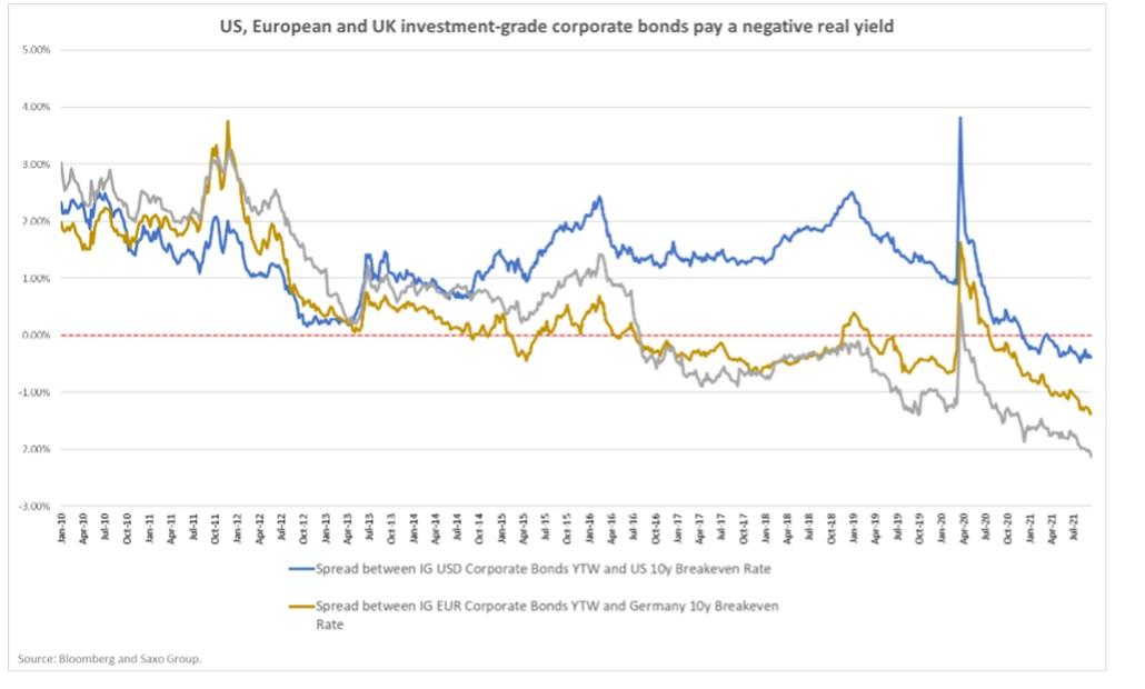spready obligacji korporacyjnych