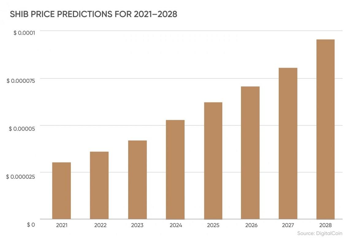 Prognoza shiba inu na lata 2021 - 2028 źródło: DigitalCoin