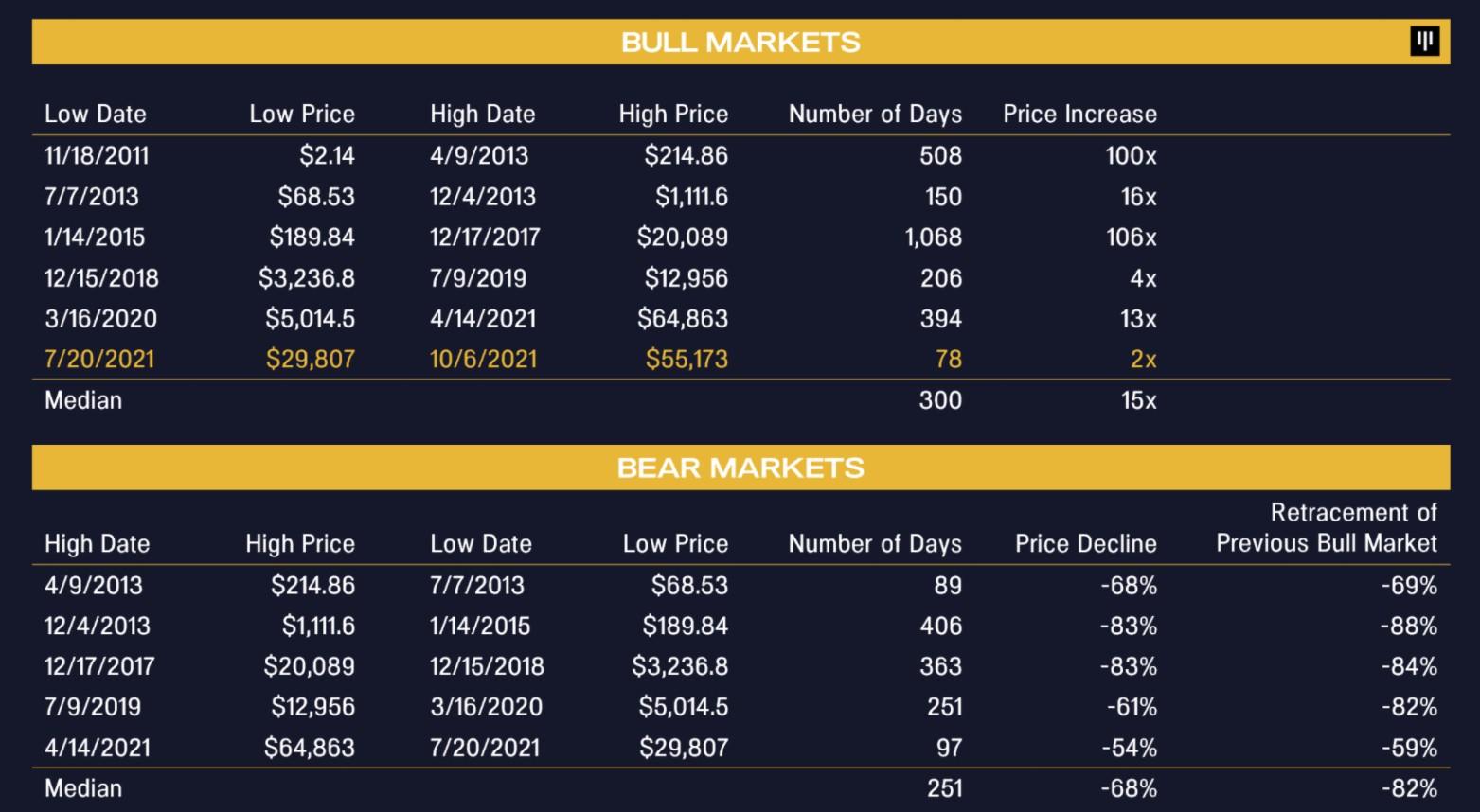 Zestawienie danych z rynku niedźwiedzia z rynkiem byka BTC