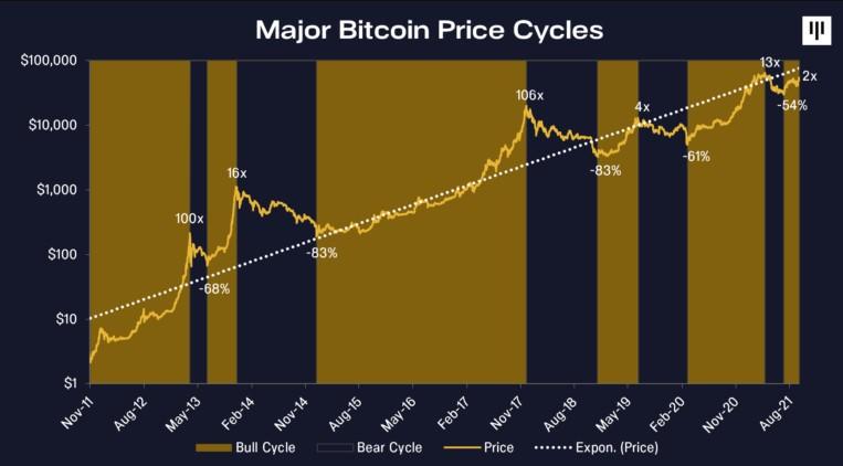 Główne cykle cenowe Bitcoina