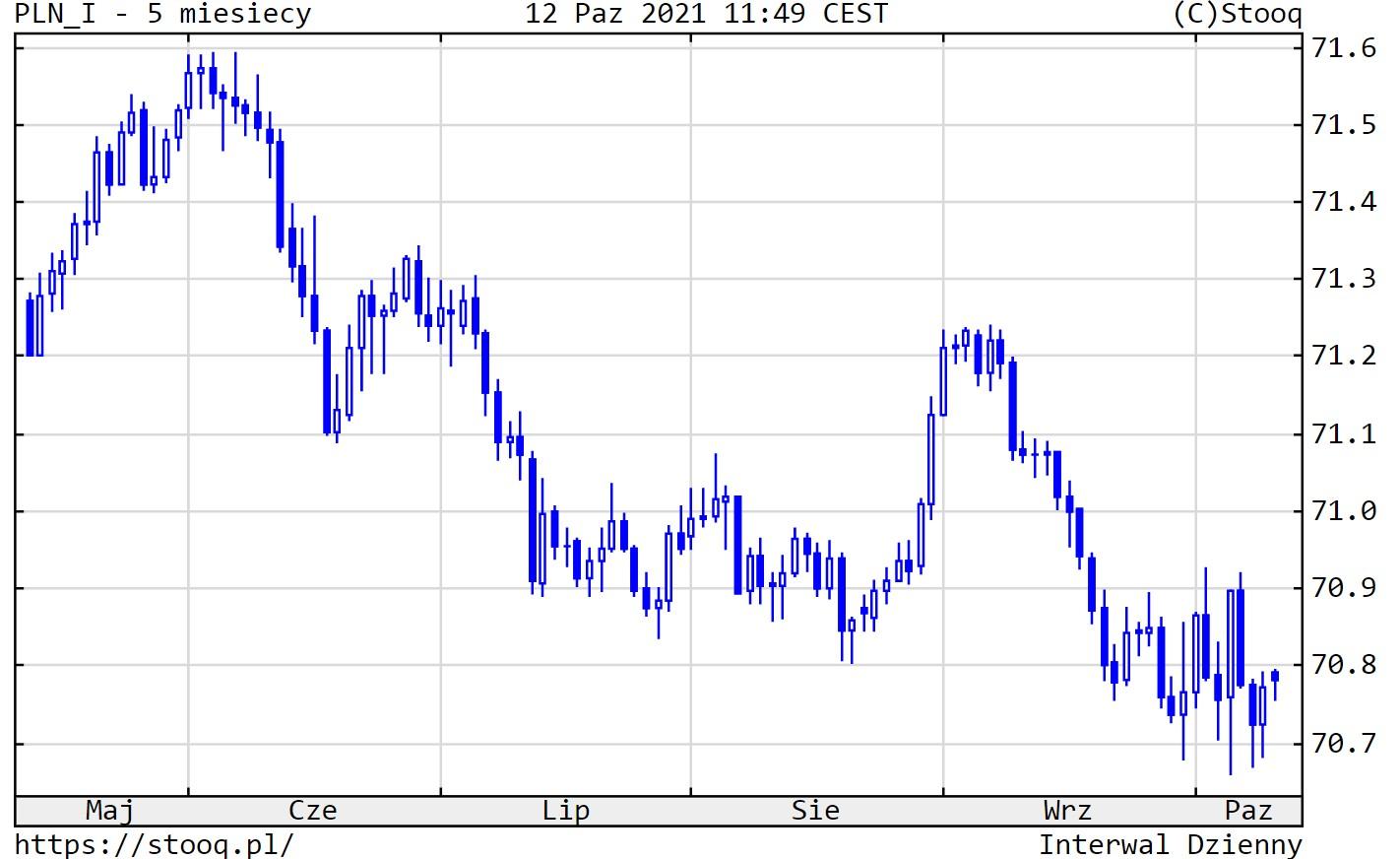 kurs złotego względem koszyka walut