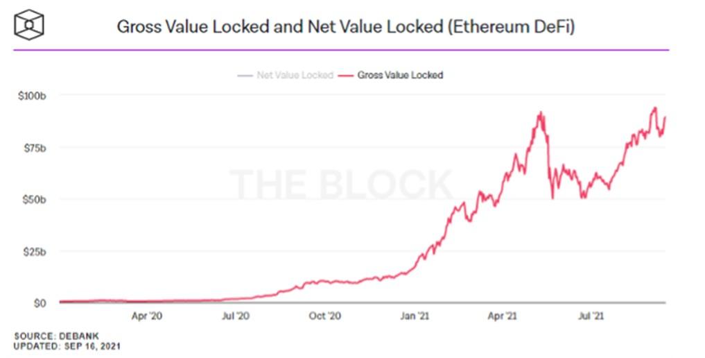 Wartość ETH zablokowana w protokołach DeFi. Źródło: The Block &Debank)