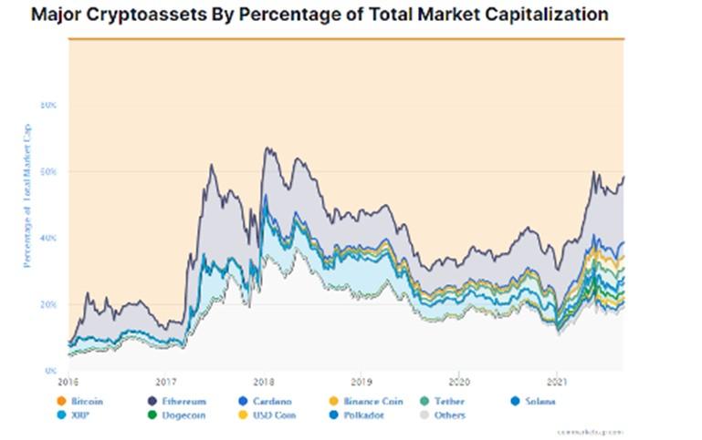 główne kryptowaluty według procentowego udziału w całkowitej kapitalizacji rynkowej