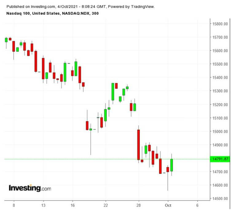 Indeks NASDAQ 100