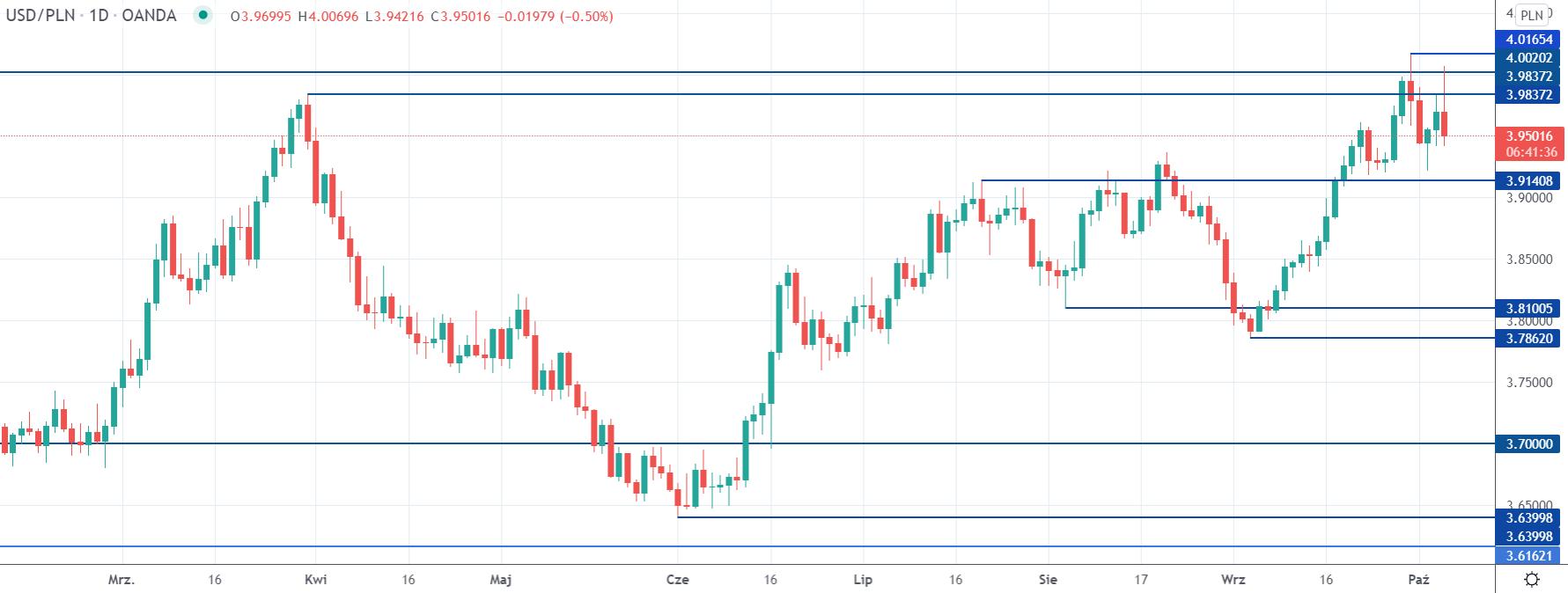 Kurs dolara spada z okolic 4,00 zł. USDPLN nadal w tendencji wzrostowej