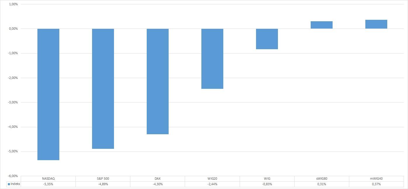 Podsumowanie września: WIG20, DAX i SP 500 na minusie. mWIG40 i sWIG80 minimalnie do góry