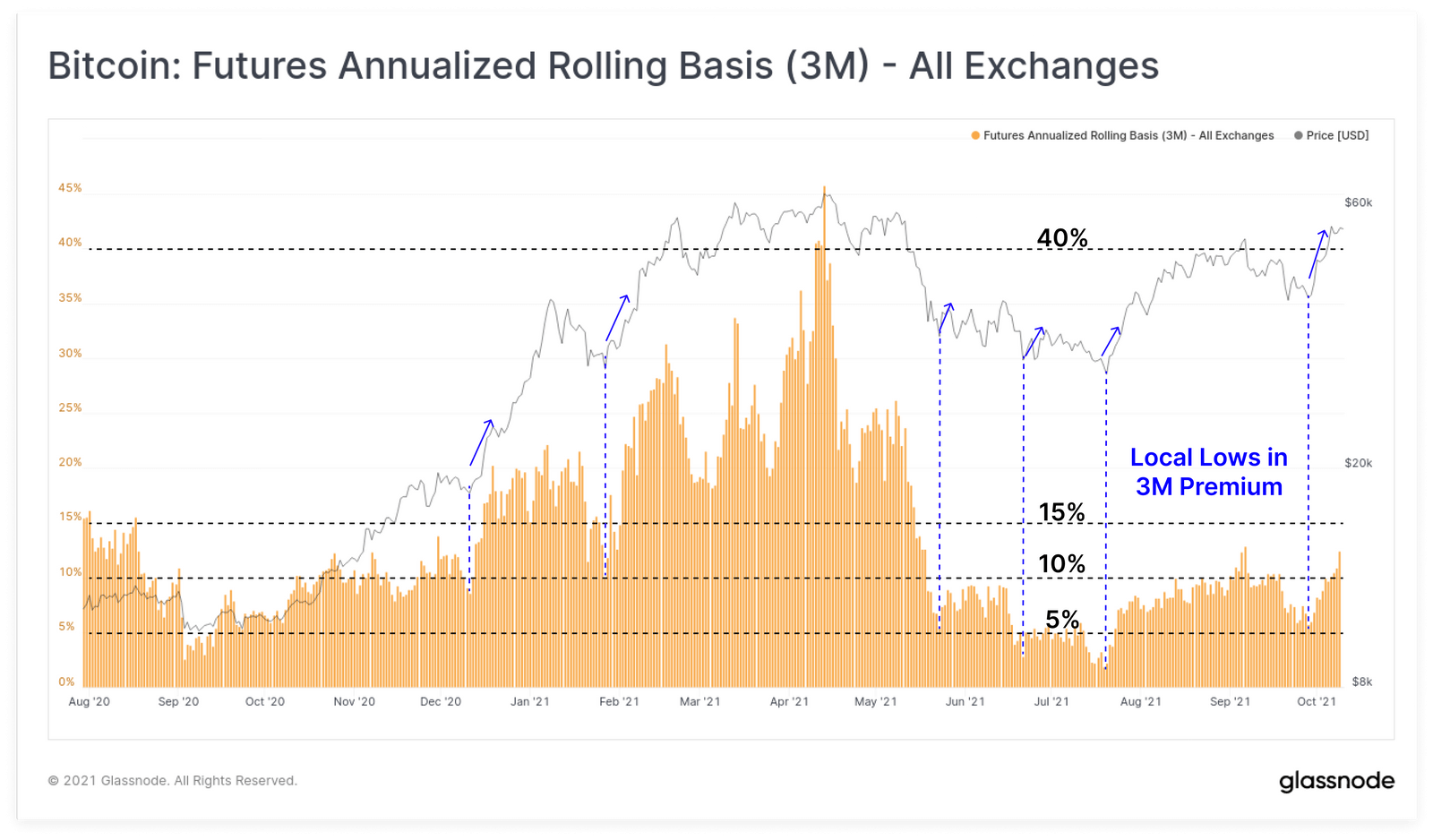 Analiza on-chain. Czy bitcoin (BTC) może być narażony na long squeeze?