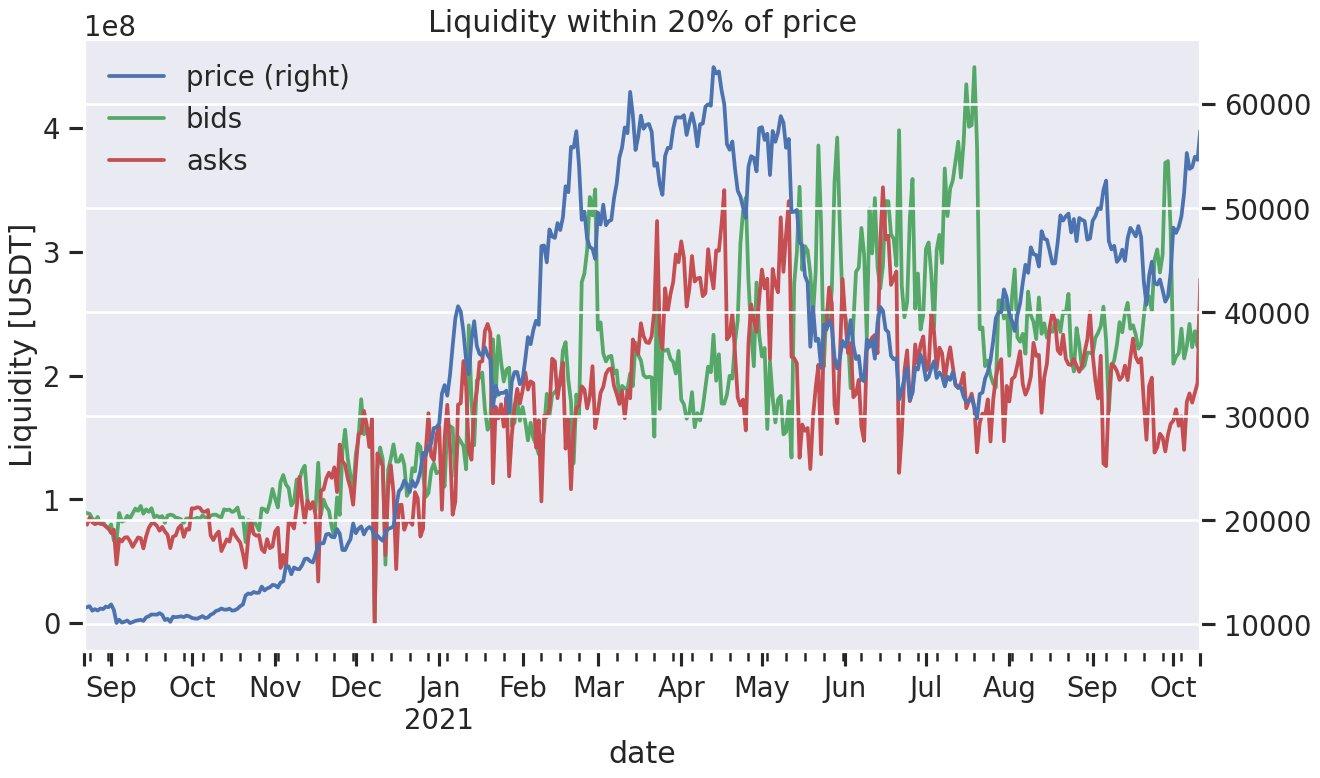 Dane bid/ask bitcoina a wykres BTC/USD. Źródło: Material Scientist