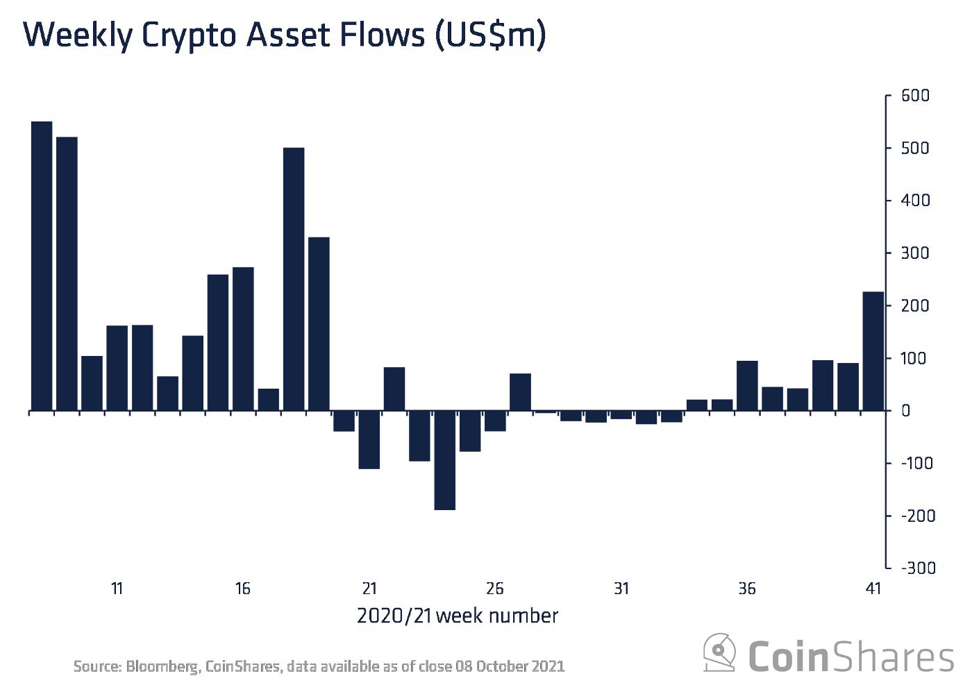 Kryptowaluty. Bitcoin gromadzi środki, produkty oparte na Ethereum z odpływem
