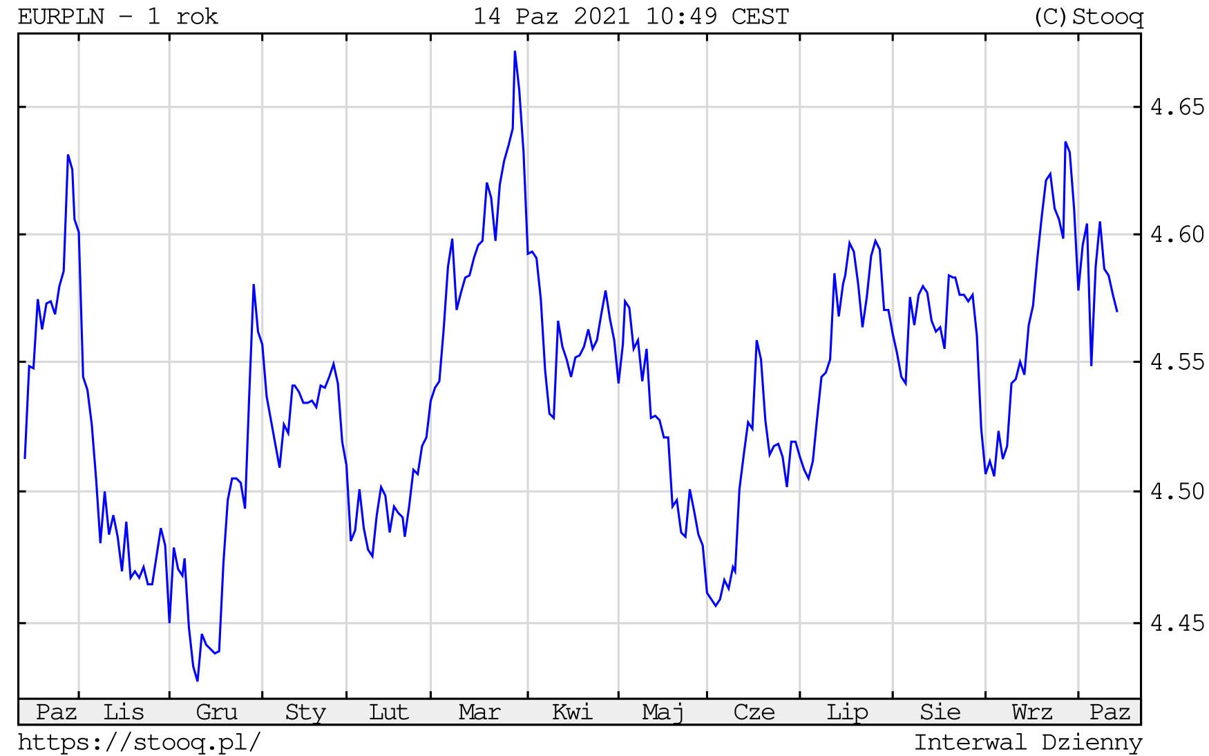 Kurs euro w czwartek, 14 października 2021 roku. Notowania EURPLN na wykresie dziennym