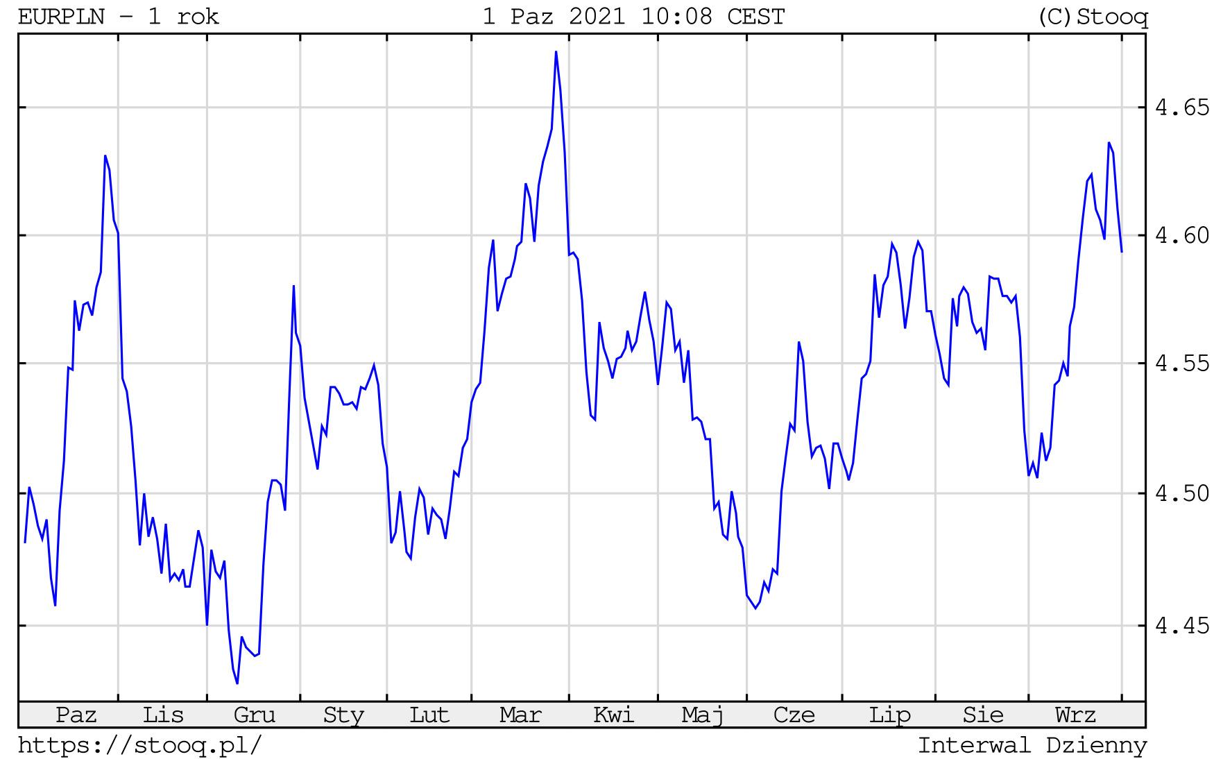 Kurs euro w piątek, 1 października 2021 roku. Notowania EURPLN na wykresie dziennym