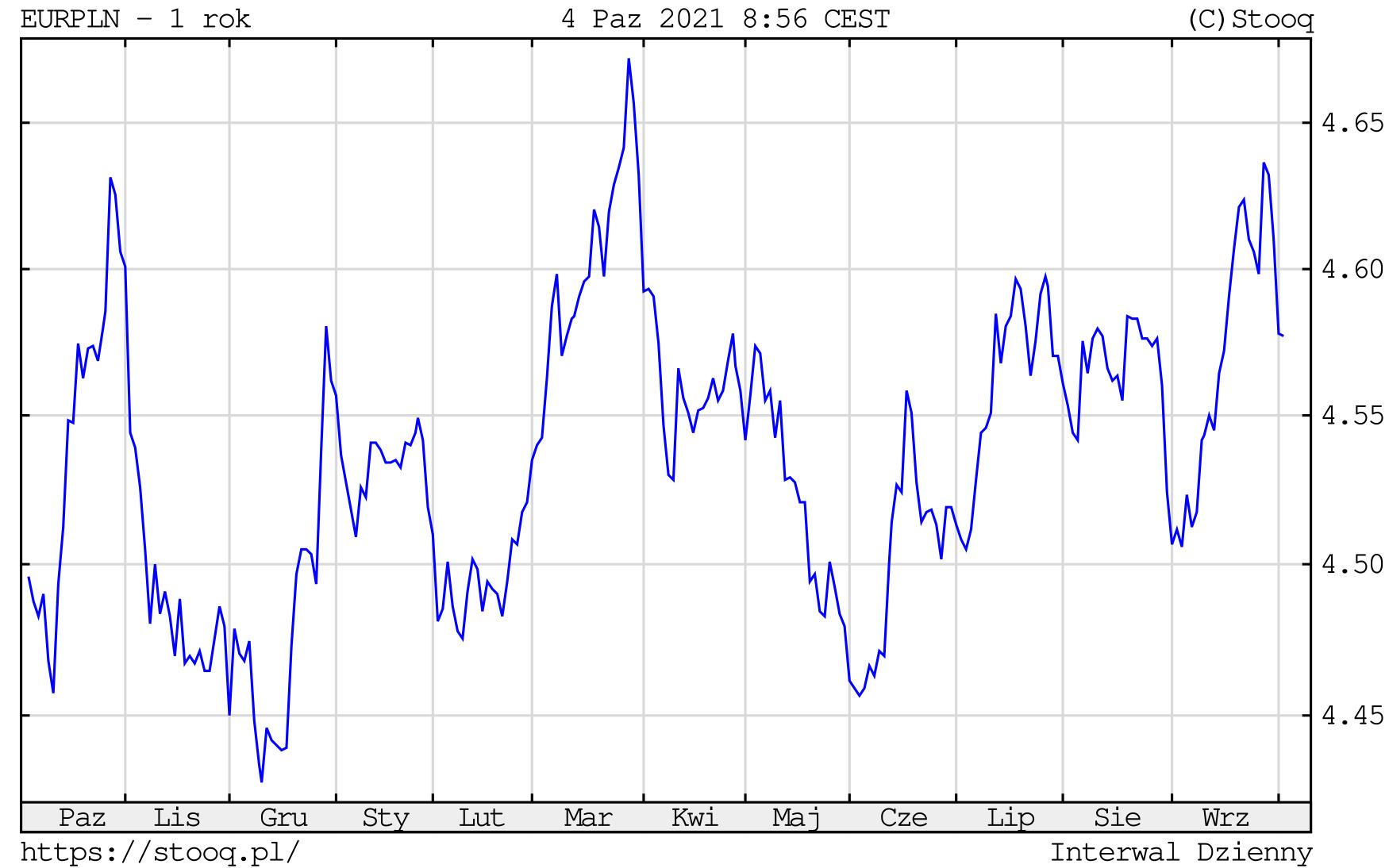 Kurs euro w poniedziałek, 4 października 2021 roku. Notowania EURPLN na wykresie dziennym