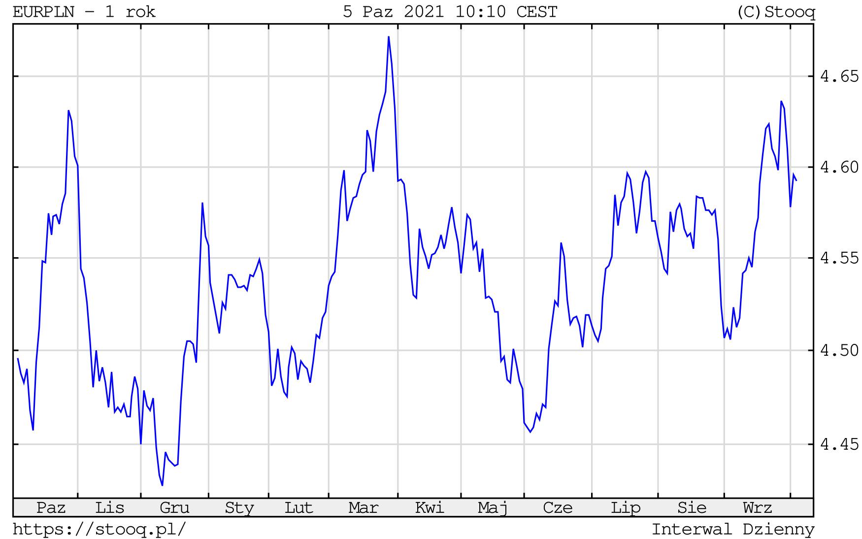 Kurs euro we wtorek, 5 października 2021 roku. Notowania EURPLN na wykresie dziennym