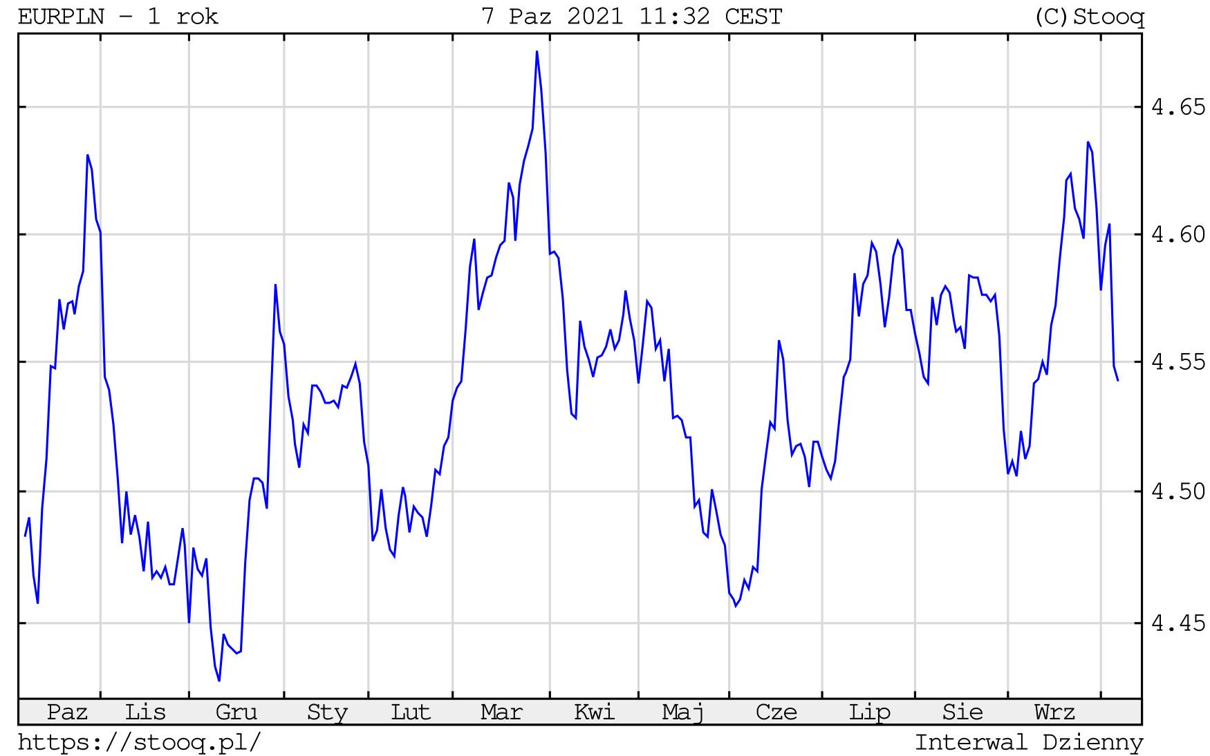 Kurs euro w czwartek, 7 października 2021 roku. Notowania EURPLN na wykresie dziennym